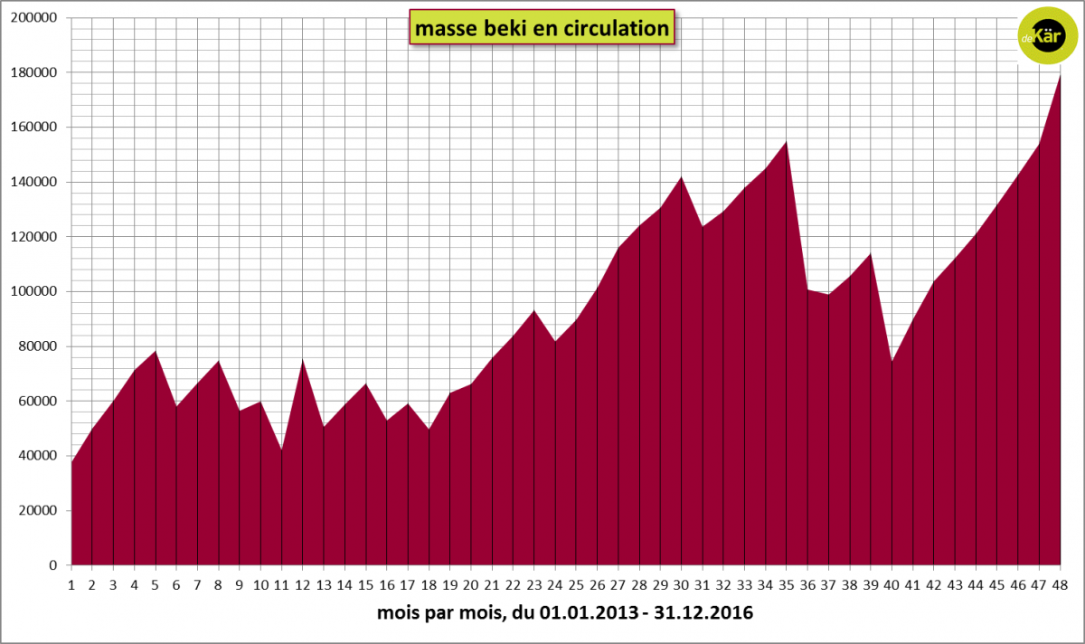 masse beki en circulation